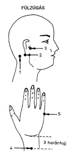 Így működik az akupresszúra