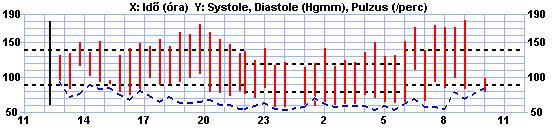 magas vérnyomás hogyan lehet diagnosztizálni hipertónia csoportok szerint