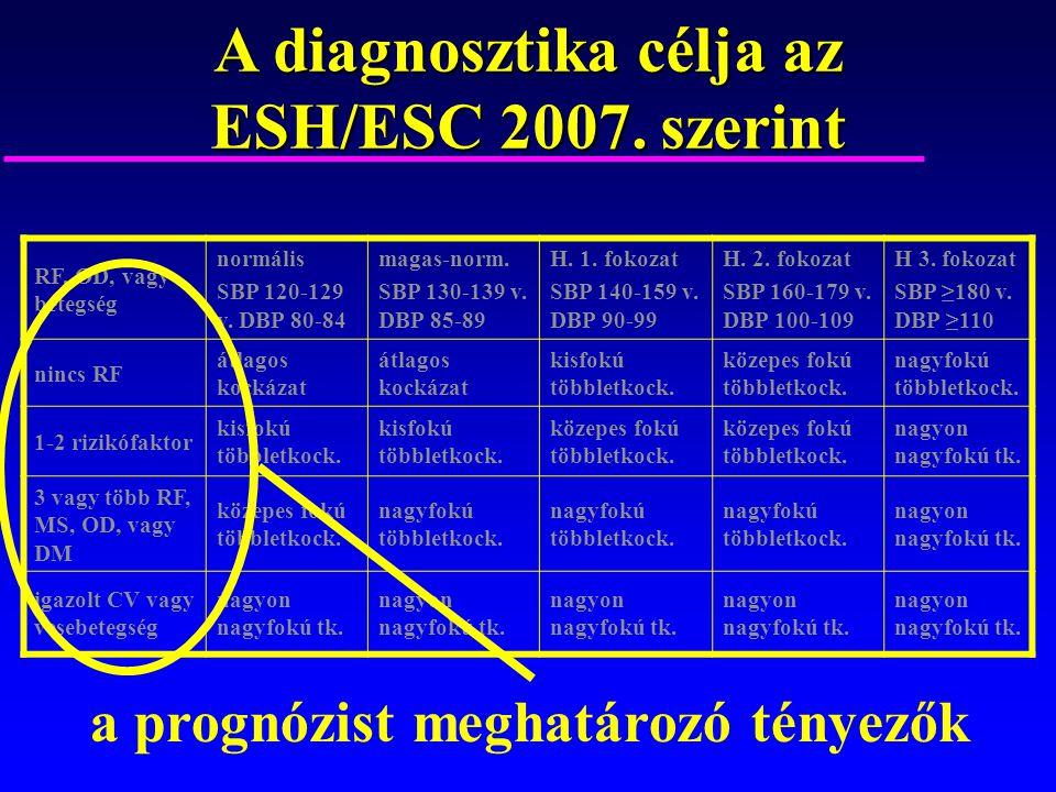 a magas vérnyomás 2 fokozatának prognózisa