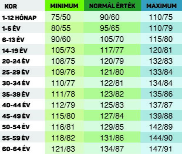 magas vérnyomás Németország ászana a magas vérnyomás kezelésére