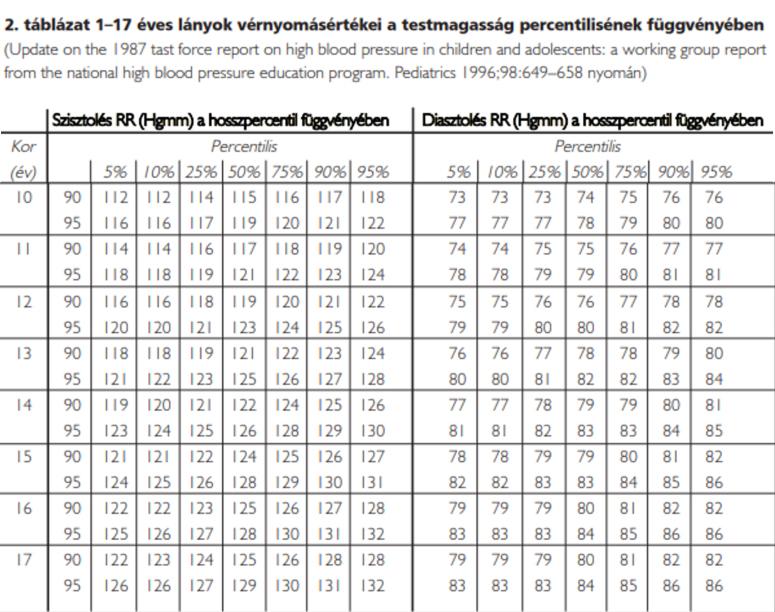 a magas vérnyomásból származó stroke statisztikája