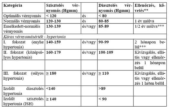 prosztaglandinok magas vérnyomás hogyan kell kezelni az ARVI-t hipertóniával