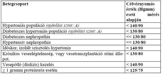 hipertónia típusú kezelések magas vérnyomástól mit vegyen be