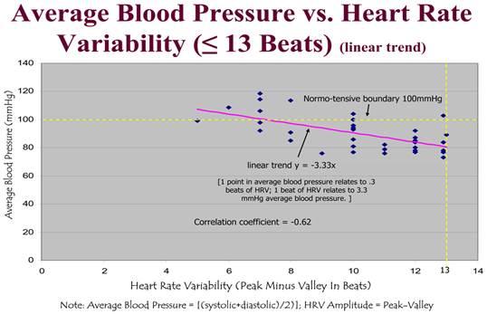 pulzus hipertóniával 1 fok magas vérnyomás és görcs