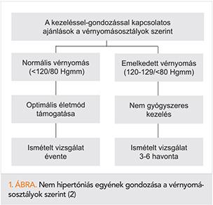 a hipertónia kezelésének új megközelítése