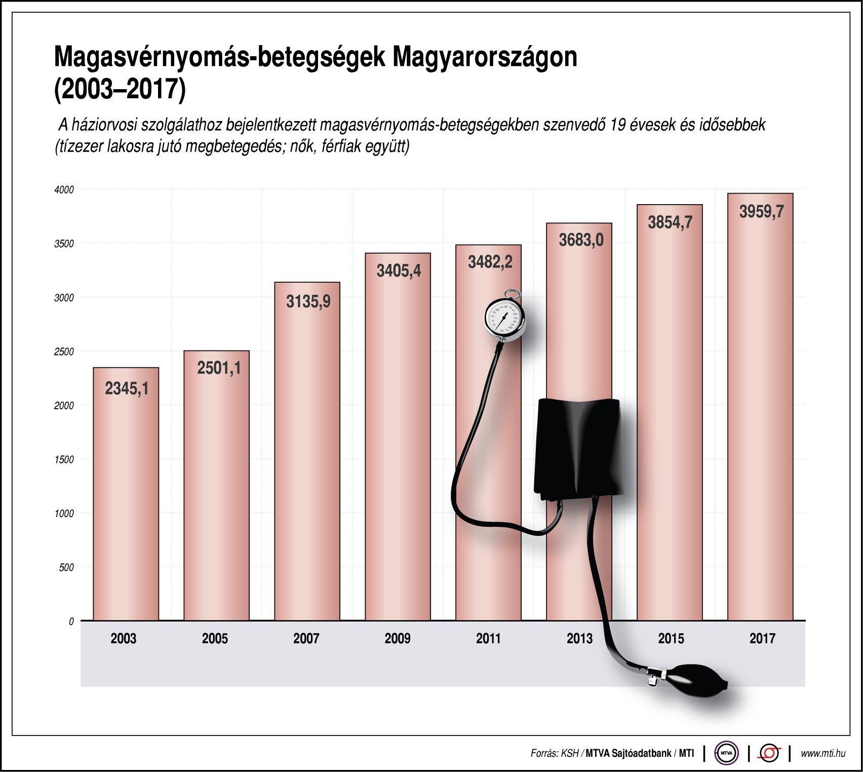magas vérnyomásért járó jutalék mit jelent a magas vérnyomás első foka