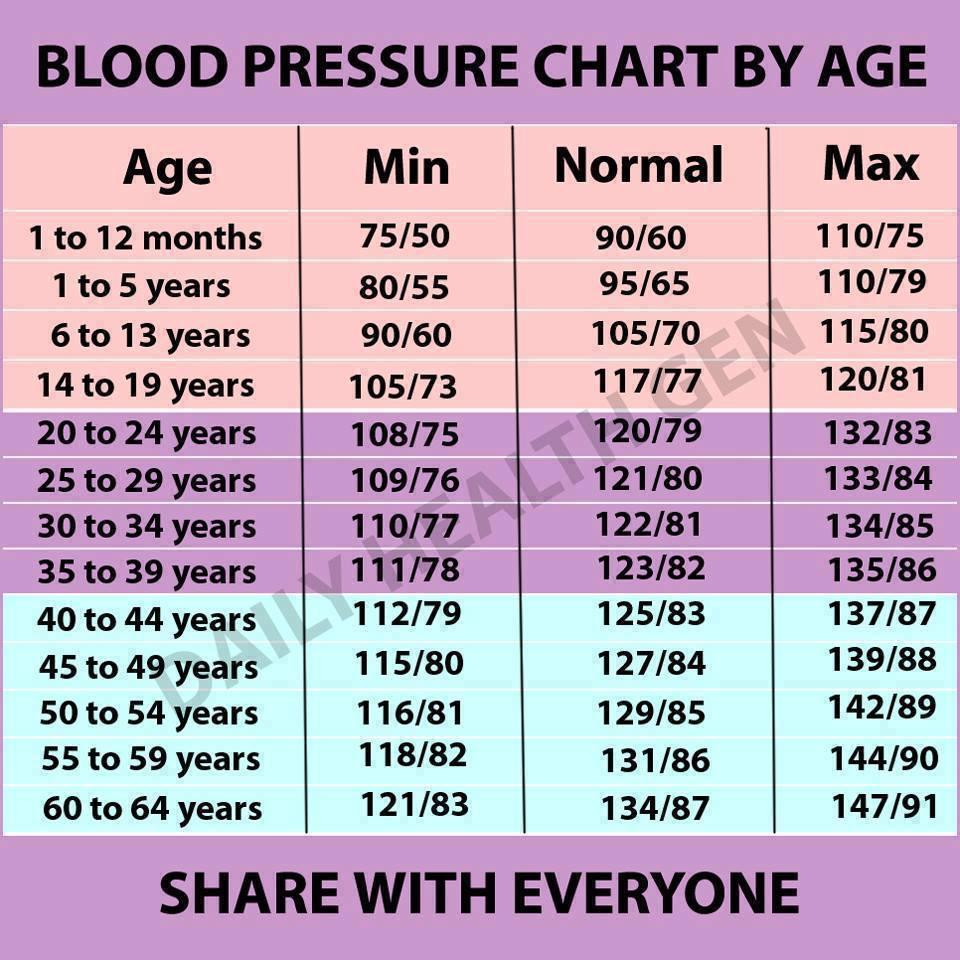 mi az alacsonyabb nyomás magas vérnyomásban