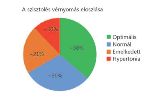 Magas vérnyomás fiatal férfiaknál - magyarturizmusportal.hu