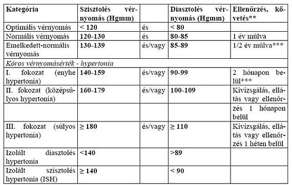 hogyan lehet meghatározni a magas vérnyomás kockázatát ha magas vérnyomást követ