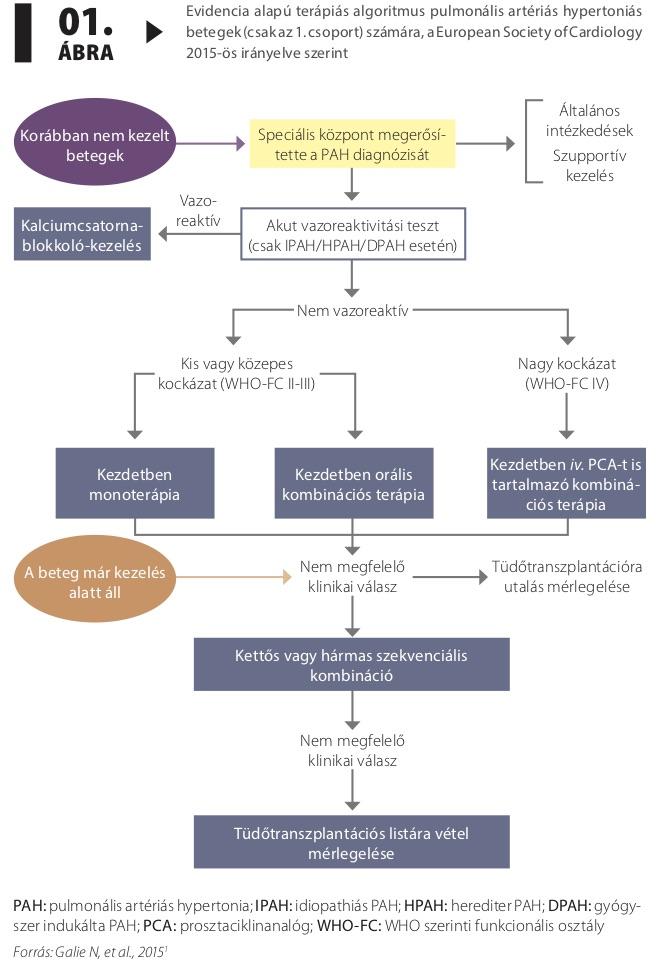 hypertonia kezelése hypothyreosisban hagyományos orvoslás magas vérnyomásproblémák ellen