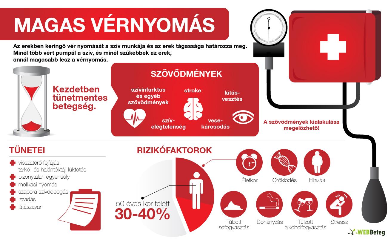 másodlagos hipertónia az magas vérnyomás megelőzéséről szóló cikk