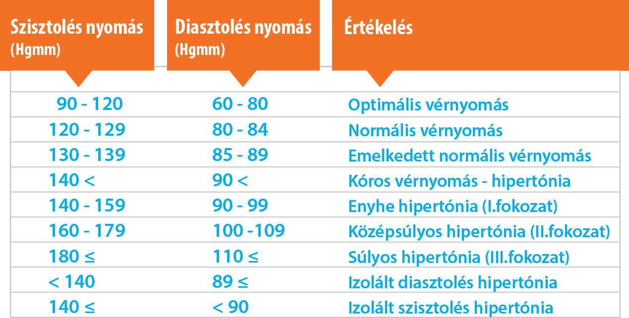 hipertónia céljai magas vérnyomás gyakorisága