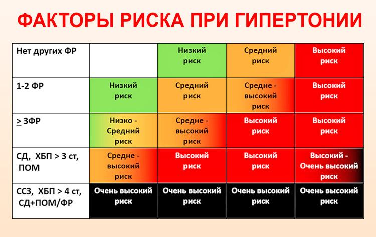 magas vérnyomás 3 fok mit vegyen be anyagcserezavar magas vérnyomással