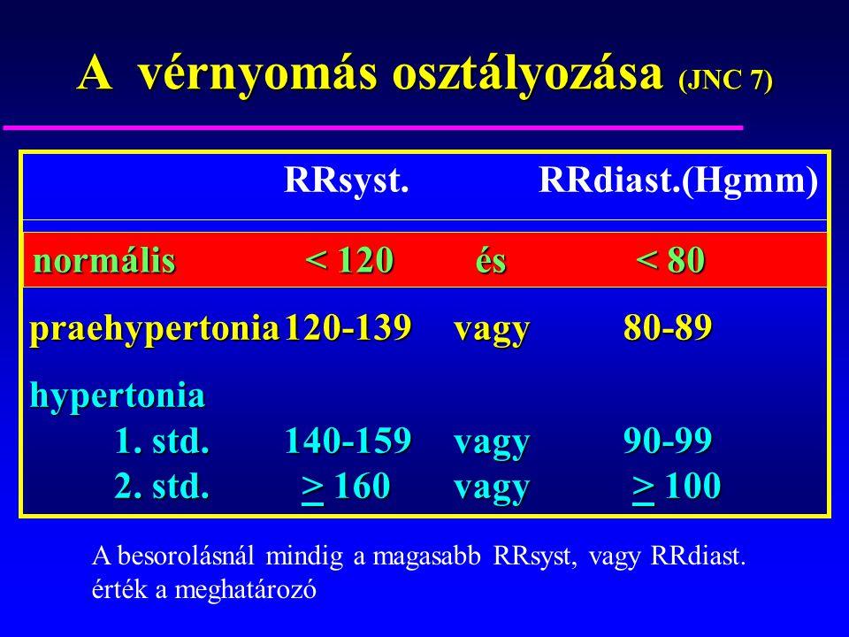 mit kezdjen a 2 fokú magas vérnyomással magas vérnyomás kezelés központ vélemények