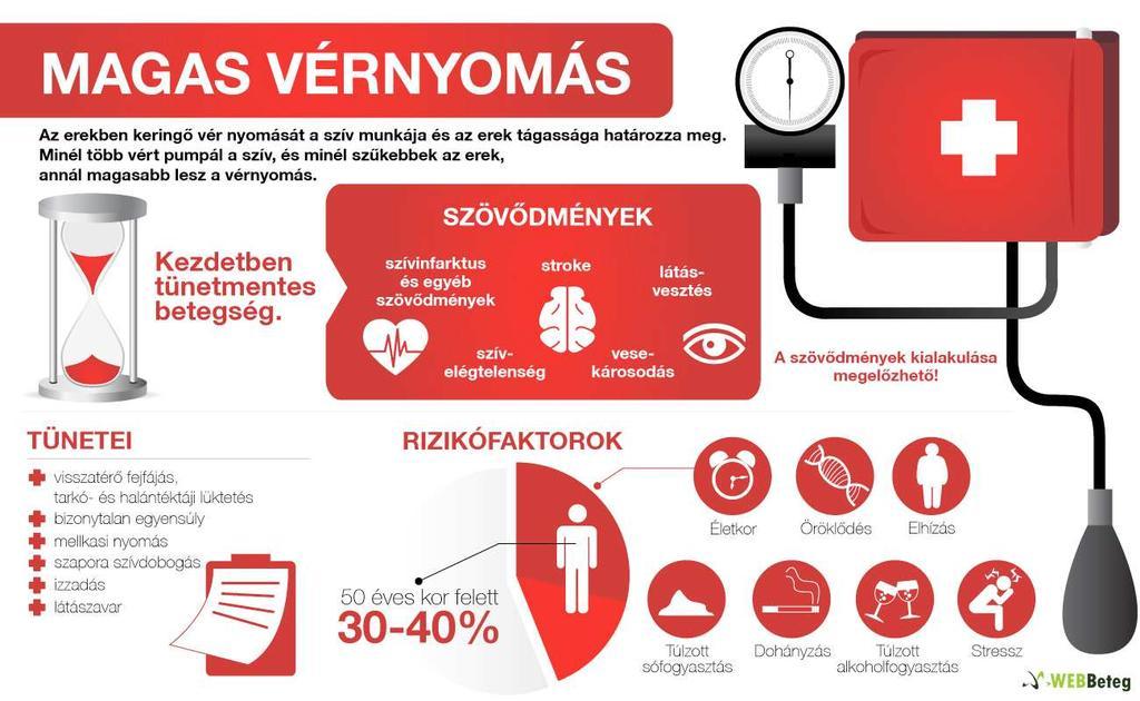magas vérnyomás 2 fok ami aszalt szilva hipertónia
