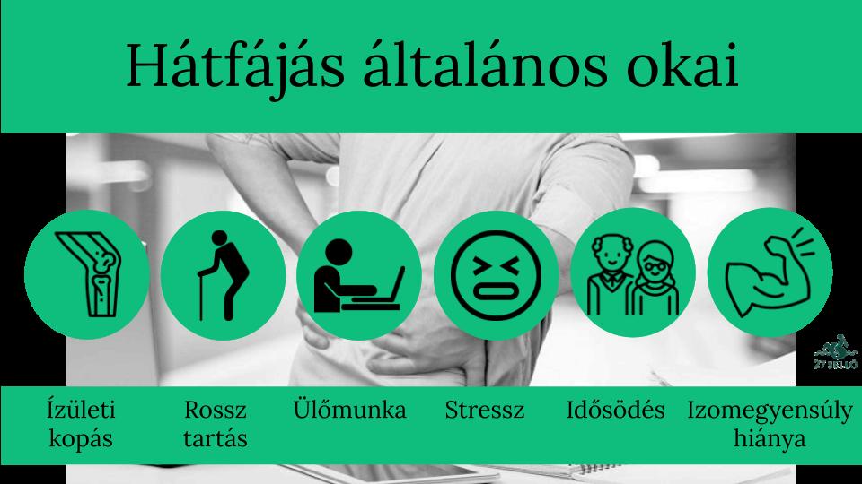 tartós hátfájás és magas vérnyomás