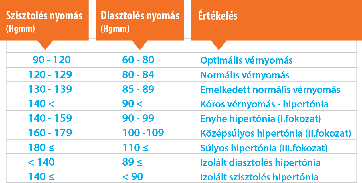 a hipertónia rezisztens formái