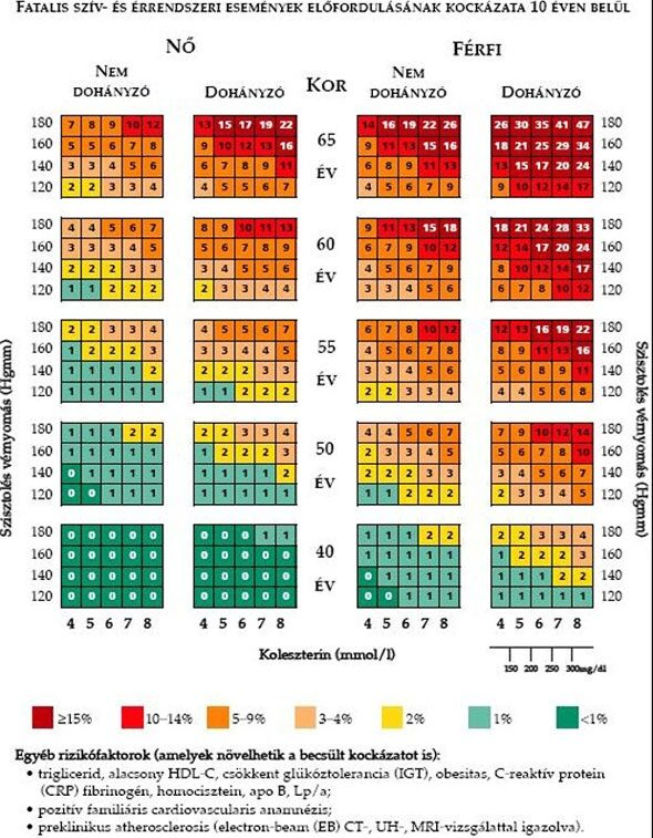 ASD-2 a magas vérnyomás kezelésében magas vérnyomás és szívelégtelenség