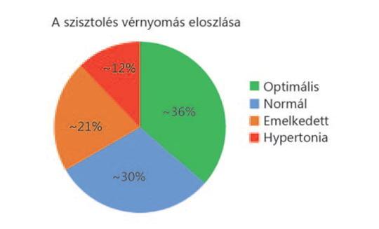magas vérnyomás 2 fokozatú stroke kockázata miért vált a hipertónia hirtelen hipotenzióvá