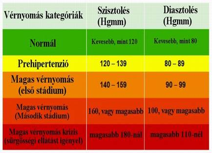 magas vérnyomás 2 fokos a1 kockázat