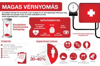 magas vérnyomás angiotenzin inhibitor 2 gyógyszer