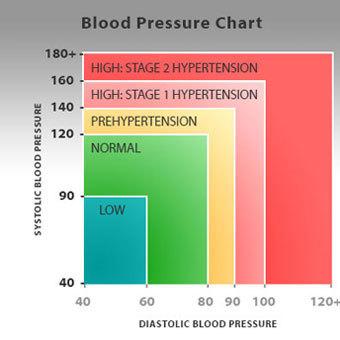 magas vérnyomás szívizom mind a magas vérnyomás kezelés tüneteiről