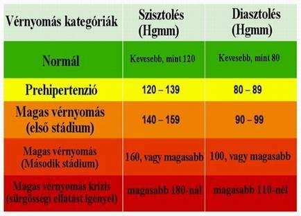 130/80 Hgmm felett már hipertónia
