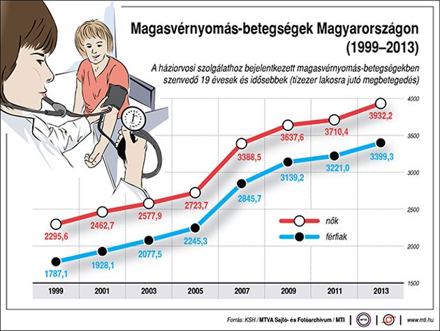 magas vérnyomás endokrin betegségekkel mit kell kezdeni a magas vérnyomással, ha nincsenek tabletták