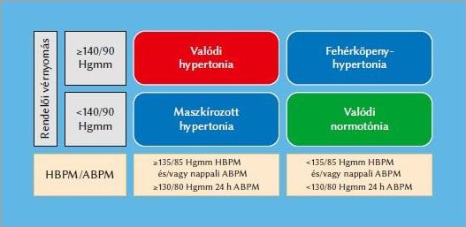 hipertónia összefoglalása milyen ételeket kell enni magas vérnyomás esetén
