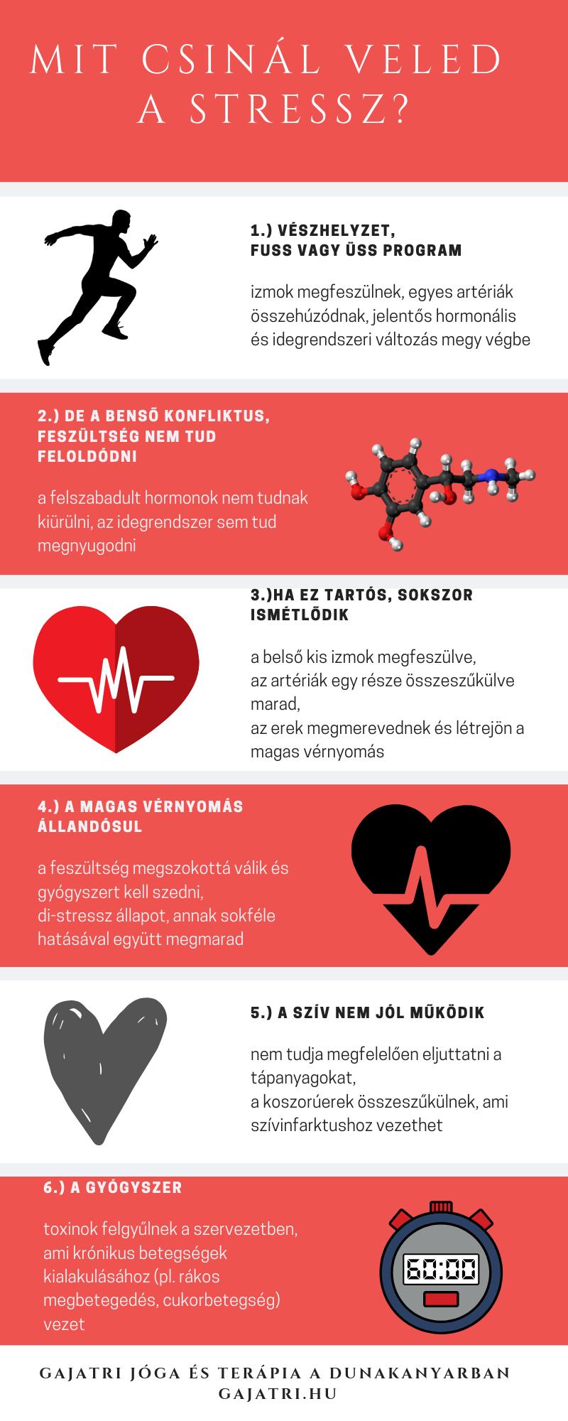 alacsonyabb vérnyomás magas vérnyomás esetén a pulzus feszült
