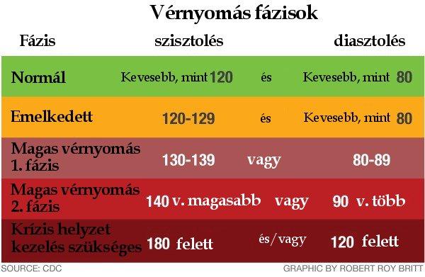 magas vérnyomás kezelése tenyérrel