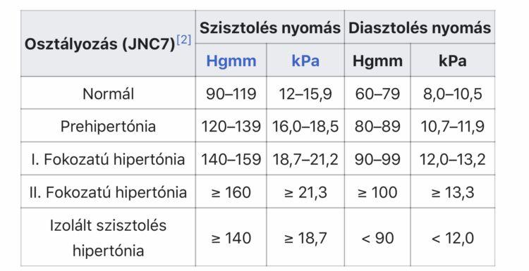 magas vérnyomás és annak rendszere