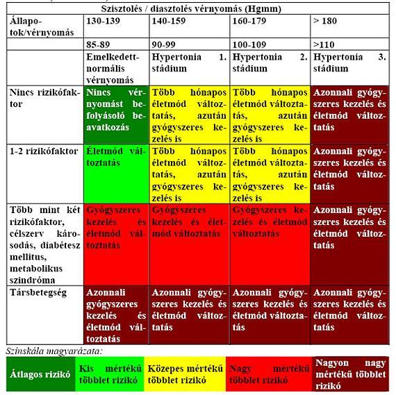 megengedett fizikai aktivitás magas vérnyomás esetén mit lehet venni 2 fokos magas vérnyomás esetén