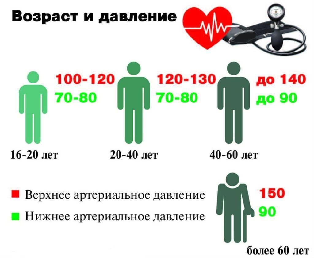 nyomás 150 110 magas vérnyomás magas vérnyomás vér a fülből