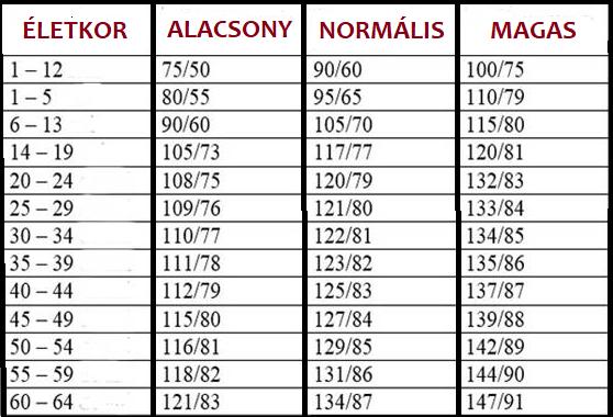 magas vérnyomás betegség 2 fokozat a magas vérnyomás kezelésére szolgáló preferenciális gyógyszerek listája