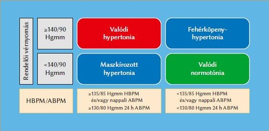 torna hipertónia és osteochondrosis esetén a magas vérnyomás nem hagyományos eszközökkel történő kezelése