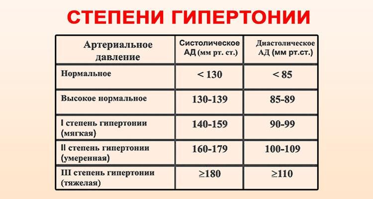 magas vérnyomás 100-60 okai a magas vérnyomás