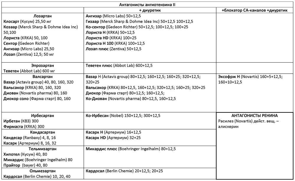 ACE inhibitorok: a gyógyszerek listája - Vasculitis November