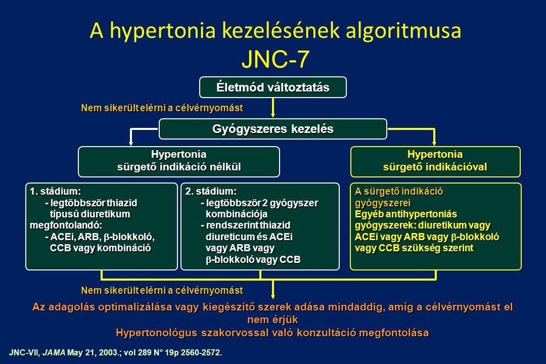 Hipertóniaellátás Magyarországon 2020-ban