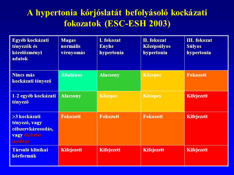 fokozatú magas vérnyomás és diabetes mellitus