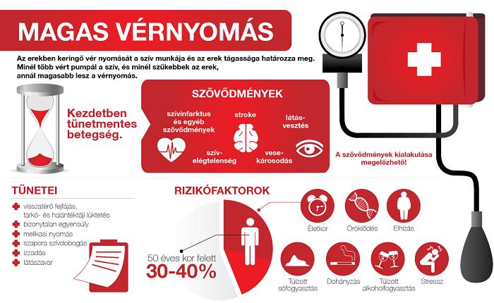 érdekes tények a magas vérnyomásról