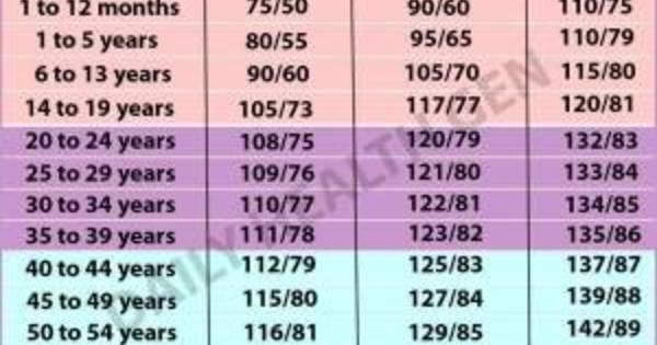 magas vérnyomás táblázat