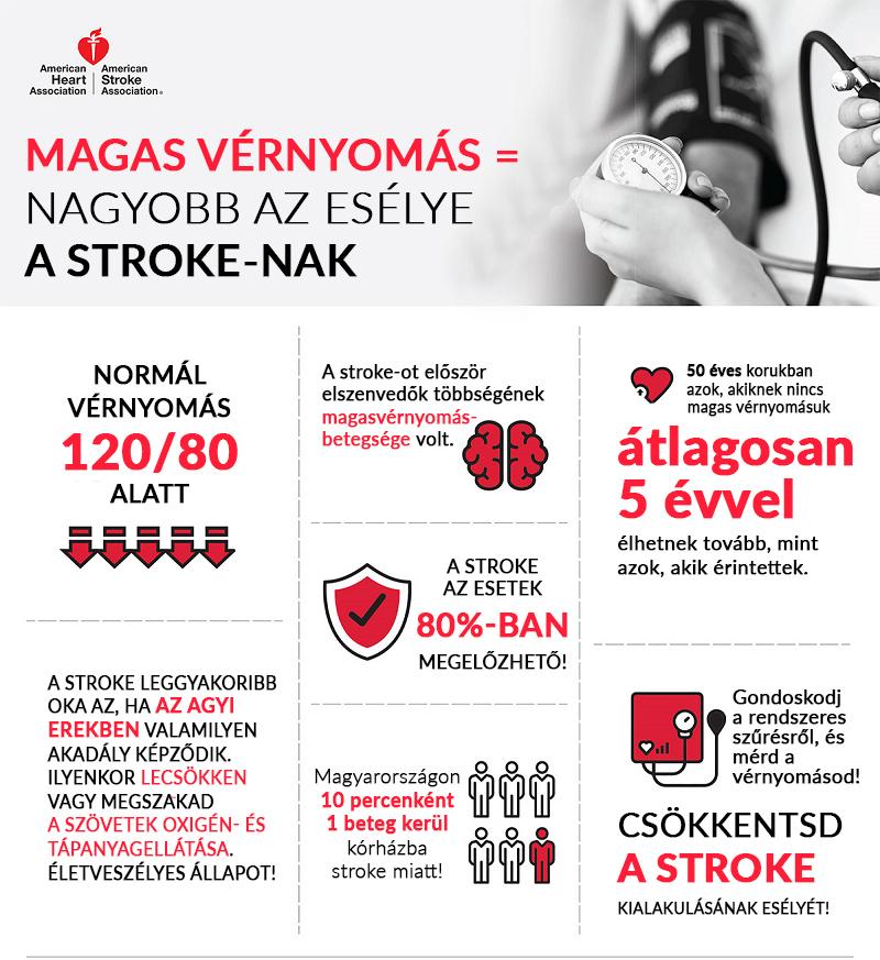 magas vérnyomás és stroke kezelése