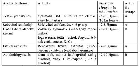 hipertónia típusú kezelések