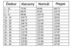 magas vérnyomás nyomás táblázat